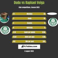 Dudu vs Raphael Veiga h2h player stats