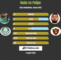 Dudu vs Felipe h2h player stats