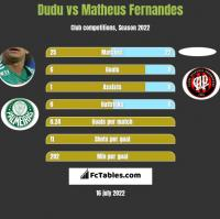 Dudu vs Matheus Fernandes h2h player stats