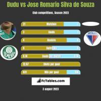 Dudu vs Jose Romario Silva de Souza h2h player stats