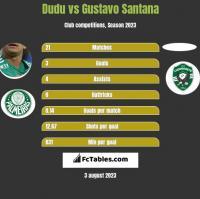 Dudu vs Gustavo Santana h2h player stats