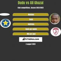 Dudu vs Ali Ghazal h2h player stats