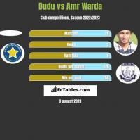 Dudu vs Amr Warda h2h player stats