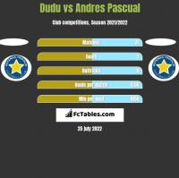 Dudu vs Andres Pascual h2h player stats