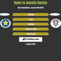 Dudu vs Anestis Nastos h2h player stats
