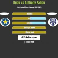 Dudu vs Anthony Fatjon h2h player stats