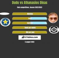 Dudu vs Athanasios Dinas h2h player stats