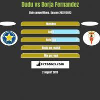Dudu vs Borja Fernandez h2h player stats
