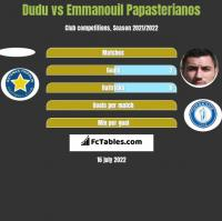 Dudu vs Emmanouil Papasterianos h2h player stats