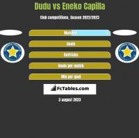 Dudu vs Eneko Capilla h2h player stats