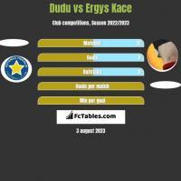 Dudu vs Ergys Kace h2h player stats