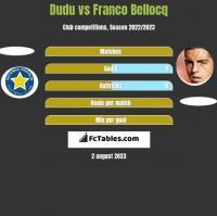 Dudu vs Franco Bellocq h2h player stats