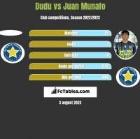 Dudu vs Juan Munafo h2h player stats