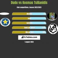 Dudu vs Kosmas Tsilianidis h2h player stats