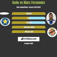 Dudu vs Marc Fernandez h2h player stats