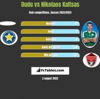 Dudu vs Nikolaos Kaltsas h2h player stats