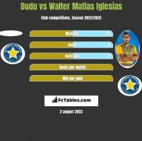 Dudu vs Walter Matias Iglesias h2h player stats