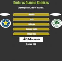Dudu vs Giannis Kotsiras h2h player stats