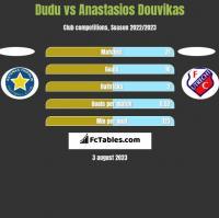 Dudu vs Anastasios Douvikas h2h player stats