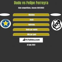 Dudu vs Felipe Ferreyra h2h player stats