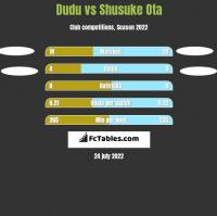 Dudu vs Shusuke Ota h2h player stats