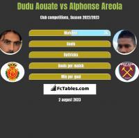 Dudu Aouate vs Alphonse Areola h2h player stats