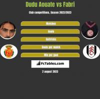 Dudu Aouate vs Fabri h2h player stats