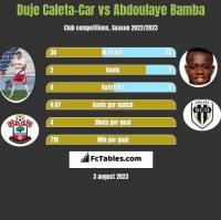 Duje Caleta-Car vs Abdoulaye Bamba h2h player stats