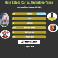 Duje Caleta-Car vs Abdoulaye Toure h2h player stats