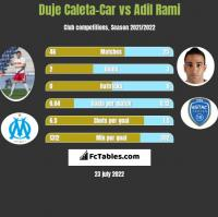 Duje Caleta-Car vs Adil Rami h2h player stats