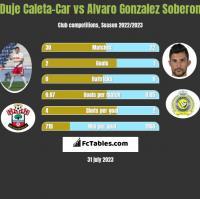 Duje Caleta-Car vs Alvaro Gonzalez Soberon h2h player stats