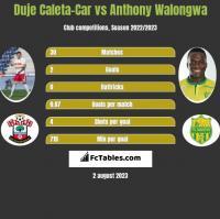 Duje Caleta-Car vs Anthony Walongwa h2h player stats