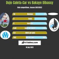 Duje Caleta-Car vs Bakaye Dibassy h2h player stats