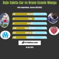 Duje Caleta-Car vs Bruno Ecuele Manga h2h player stats