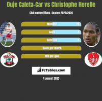 Duje Caleta-Car vs Christophe Herelle h2h player stats