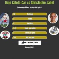 Duje Caleta-Car vs Christophe Jallet h2h player stats
