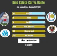 Duje Caleta-Car vs Dante h2h player stats