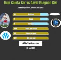 Duje Caleta-Car vs David Enagnon Kiki h2h player stats
