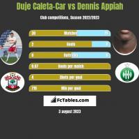 Duje Caleta-Car vs Dennis Appiah h2h player stats