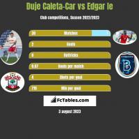 Duje Caleta-Car vs Edgar Ie h2h player stats