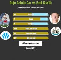 Duje Caleta-Car vs Emil Krafth h2h player stats