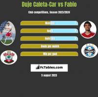 Duje Caleta-Car vs Fabio h2h player stats