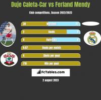 Duje Caleta-Car vs Ferland Mendy h2h player stats