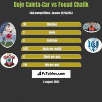 Duje Caleta-Car vs Fouad Chafik h2h player stats