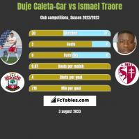 Duje Caleta-Car vs Ismael Traore h2h player stats