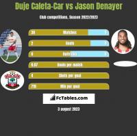 Duje Caleta-Car vs Jason Denayer h2h player stats