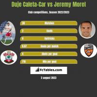 Duje Caleta-Car vs Jeremy Morel h2h player stats