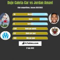 Duje Caleta-Car vs Jordan Amavi h2h player stats