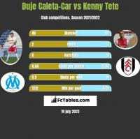 Duje Caleta-Car vs Kenny Tete h2h player stats