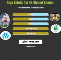 Duje Caleta-Car vs Khaled Adenon h2h player stats